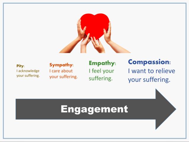 https://www.psychologytoday.com/blog/hide-and-seek/201505/empathy-vs-sympathy